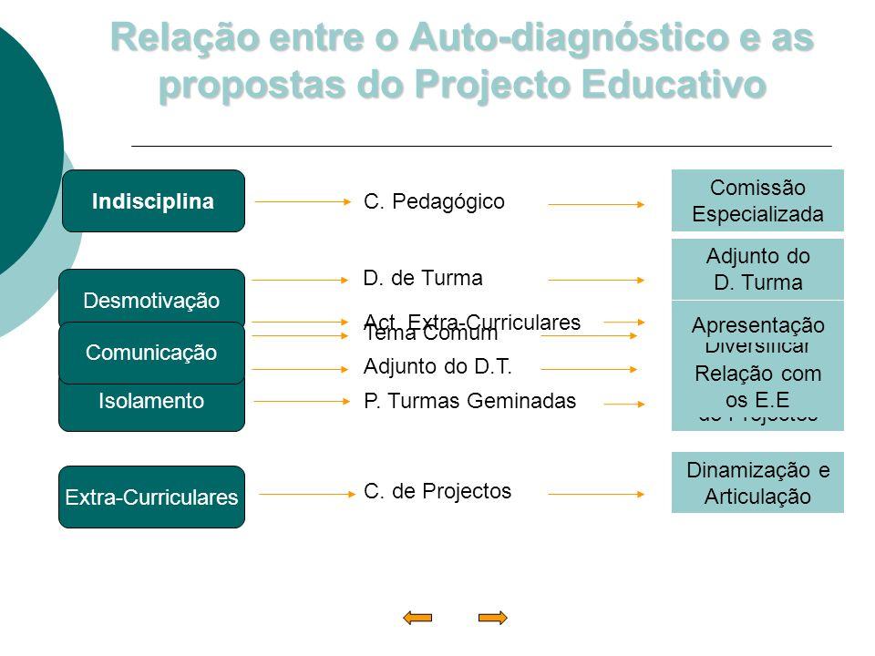 Relação entre o Auto-diagnóstico e as propostas do Projecto Educativo Indisciplina Desmotivação Isolamento Extra-Curriculares Comunicação C. Pedagógic