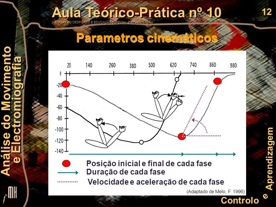 12 Controlo e Aprendizagem Aula Teórico-Prática nº 10 CIÊNCIAS DO DESPORTO E EDUCAÇÃO ESPECIAL E REABILITAÇÃO Aula Teórico-Prática nº 10 CIÊNCIAS DO DESPORTO E EDUCAÇÃO ESPECIAL E REABILITAÇÃO Análise do Movimento e Electromiografia Análise do Movimento e Electromiografia Posição inicial e final de cada fase Duração de cada fase Velocidade e aceleração de cada fase Parametros cinemáticos (Adaptado de Melo, F.