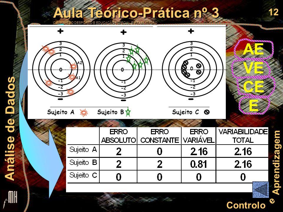 13 Controlo e Aprendizagem Aula Teórico-Prática nº 3 CIÊNCIAS DO DESPORTO E EDUCAÇÃO ESPECIAL E REABILITAÇÃO Aula Teórico-Prática nº 3 CIÊNCIAS DO DESPORTO E EDUCAÇÃO ESPECIAL E REABILITAÇÃO Análise de Dados ENSAIO desvio, em módulo (sem sinal), entre o objectivo e o resultado no ensaio A1: 0 (objectivo) -1 (resultado) = 1 3 2 1 A1 A2 + - Sujeito A -2 -3 0 ERRO ABSOLUTO (AE) PRECISÃO da RESPOSTA BLOCO de ENSAIOS o valor médio absoluto (em módulo), de desvio do resultado do conjunto dos ensaios em relação ao objectivo
