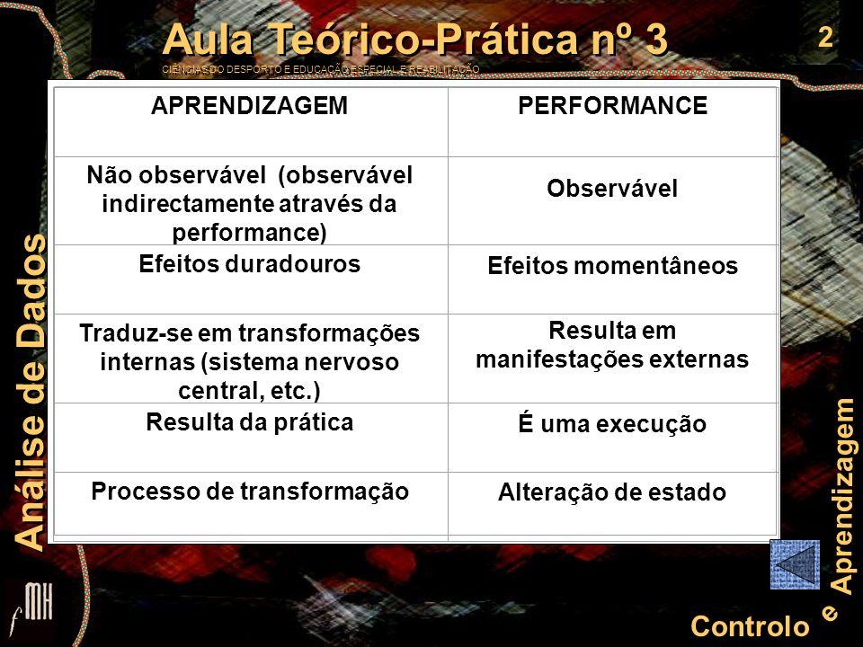 3 Controlo e Aprendizagem Aula Teórico-Prática nº 3 CIÊNCIAS DO DESPORTO E EDUCAÇÃO ESPECIAL E REABILITAÇÃO Aula Teórico-Prática nº 3 CIÊNCIAS DO DESPORTO E EDUCAÇÃO ESPECIAL E REABILITAÇÃO Análise de Dados Para medir a aprendizagem utilizam-se CURVAS DE DESEMPENHO ou CURVAS DE PERFORMANCE estas curvas podem apresentar diversas formas (tipos de curvas)