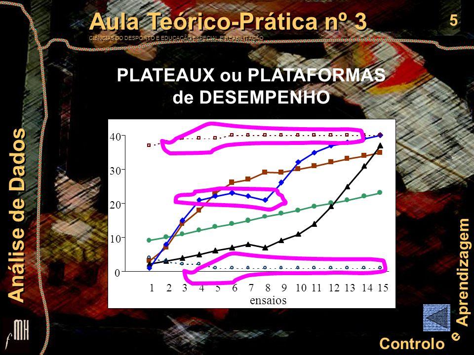 6 Controlo e Aprendizagem Aula Teórico-Prática nº 3 CIÊNCIAS DO DESPORTO E EDUCAÇÃO ESPECIAL E REABILITAÇÃO Aula Teórico-Prática nº 3 CIÊNCIAS DO DESPORTO E EDUCAÇÃO ESPECIAL E REABILITAÇÃO Análise de Dados PLATEAUX ou PLATAFORMAS de DESEMPENHO SOLUÇÕES POSSÍVEIS CAUSAS