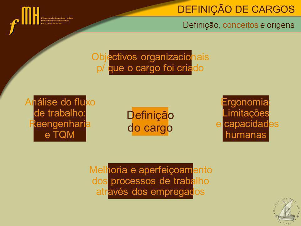 DEFINIÇÃO DE CARGOS Métodos de definição de cargos Modelo das características do cargo, 1970: Indicador potencial de motivação: também designado por Motivating Potencial Score (MPS), é um indicador global do potencial de um cargo para criar motivação intrínseca.