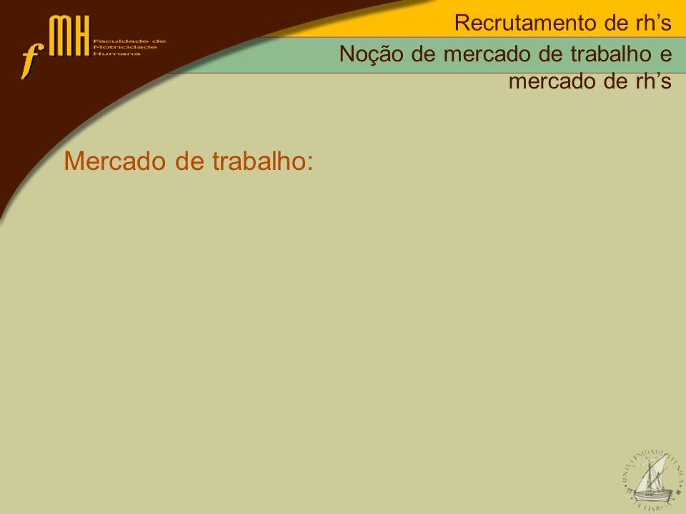Recrutamento de rhs Mercado de trabalho: 1.Ofertas de emprego por parte das organizações; 2.