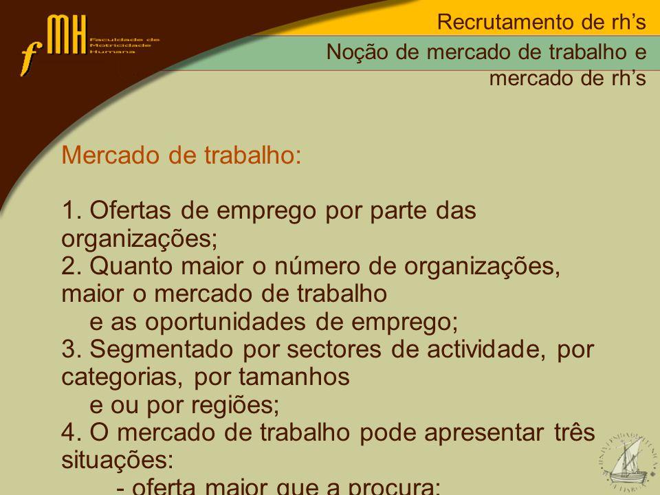 Recrutamento de rhs Mercado de trabalho: 1. Ofertas de emprego por parte das organizações; 2. Quanto maior o número de organizações, maior o mercado d