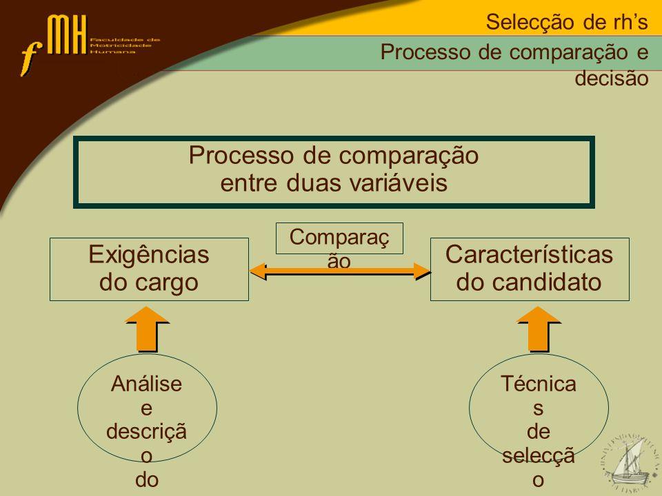 Processo de comparação entre duas variáveis Exigências do cargo Análise e descriçã o do cargo Comparaç ão Características do candidato Técnica s de se