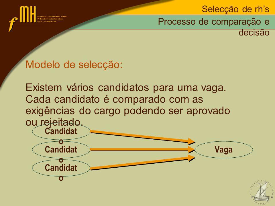 Selecção de rhs Modelo de selecção: Existem vários candidatos para uma vaga. Cada candidato é comparado com as exigências do cargo podendo ser aprovad