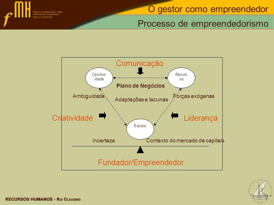 Processo de empreendedorismo Oportun idade Recurs os Equipa Comunicação Plano de Negócios Ambiguidade Criatividade IncertezaContexto do mercado de cap