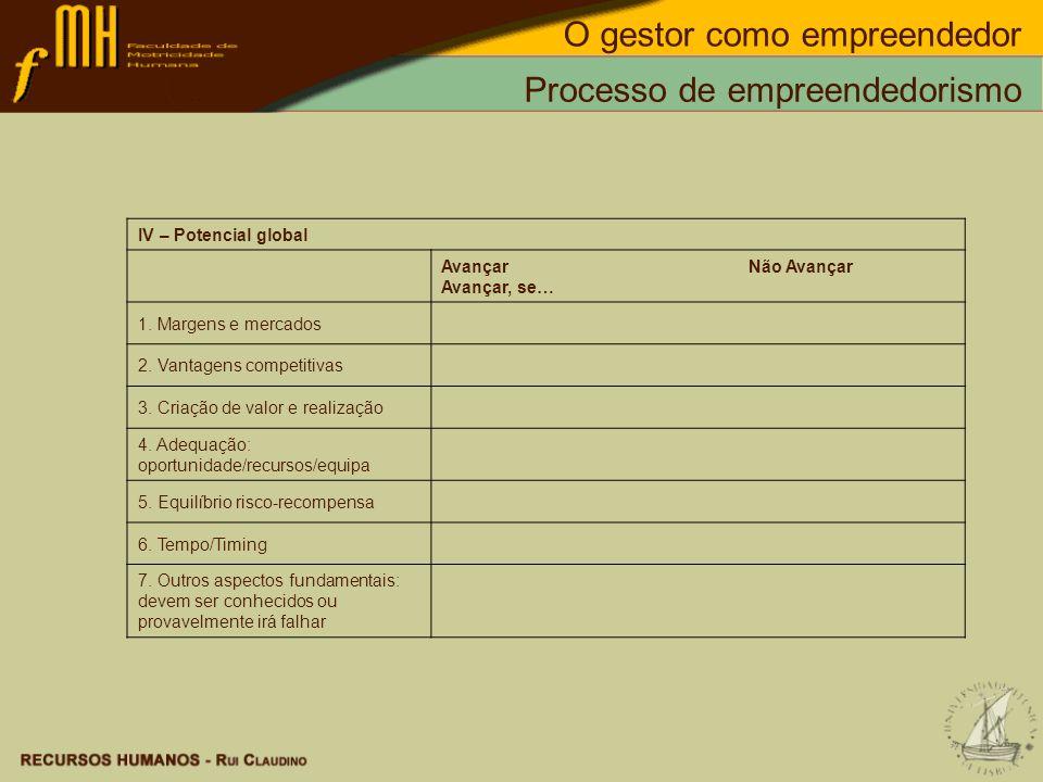 Processo de empreendedorismo IV – Potencial global Avançar Não Avançar Avançar, se… 1. Margens e mercados 2. Vantagens competitivas 3. Criação de valo