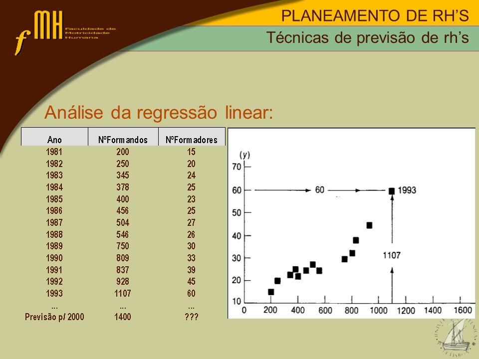 PLANEAMENTO DE RHS Análise da regressão linear: Técnicas de previsão de rhs