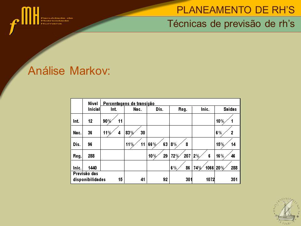 PLANEAMENTO DE RHS Análise Markov: Técnicas de previsão de rhs