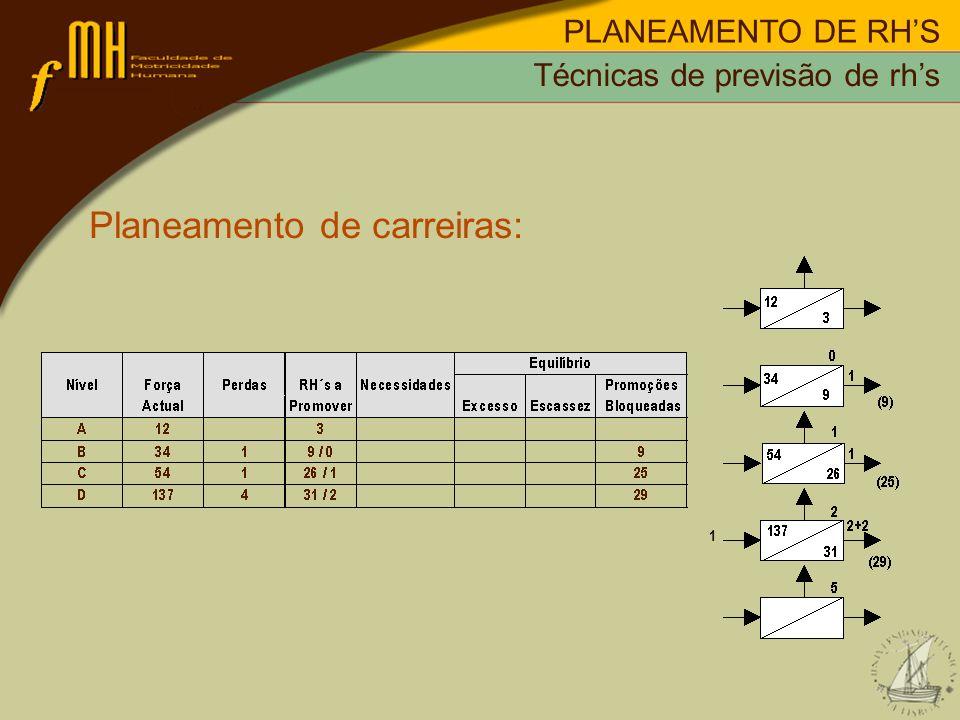 PLANEAMENTO DE RHS Planeamento de carreiras: Técnicas de previsão de rhs 1