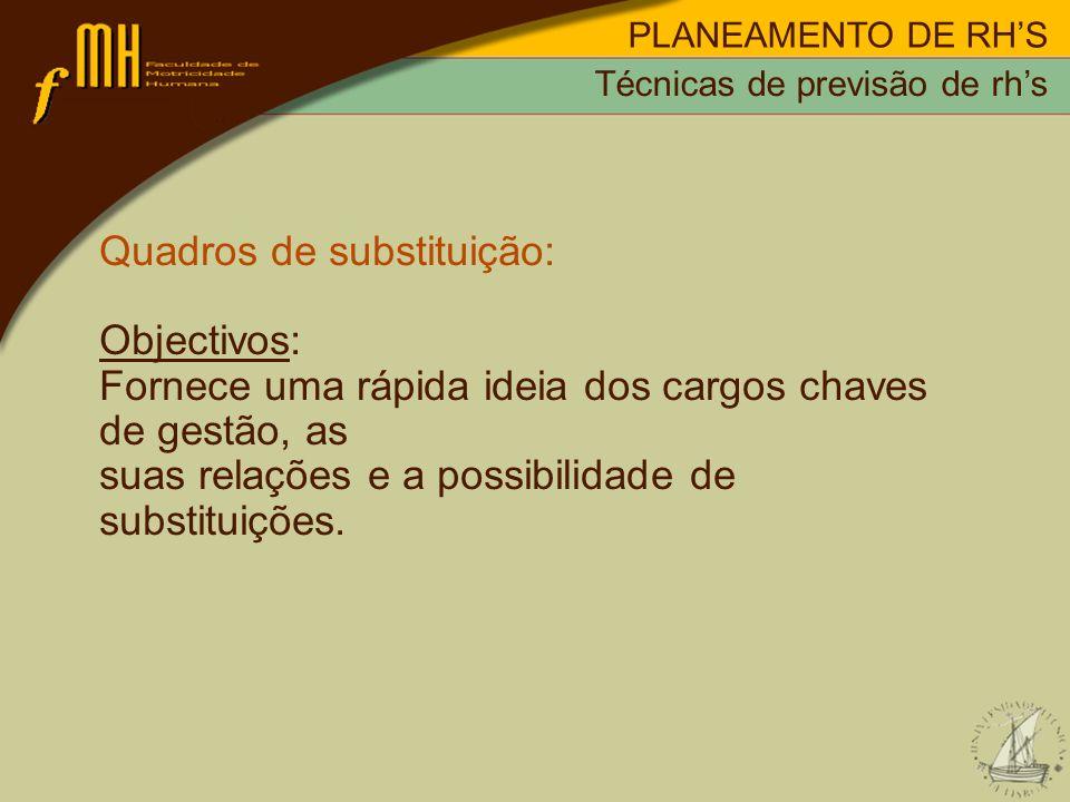 PLANEAMENTO DE RHS Quadros de substituição: Objectivos: Fornece uma rápida ideia dos cargos chaves de gestão, as suas relações e a possibilidade de su
