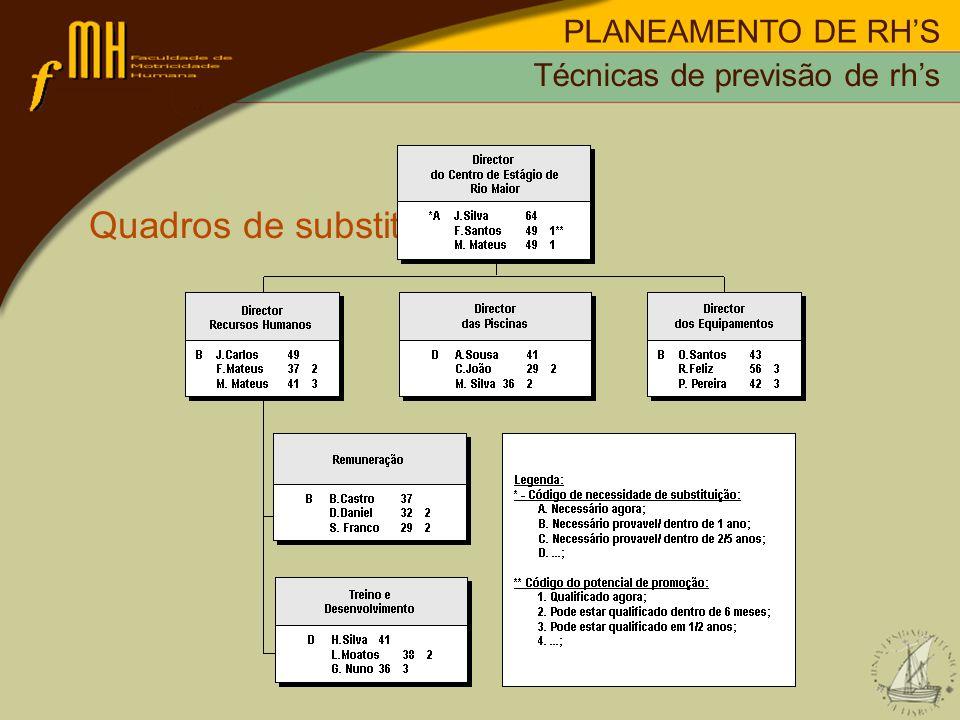 PLANEAMENTO DE RHS Quadros de substituição: Técnicas de previsão de rhs
