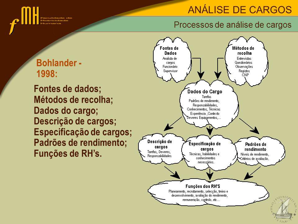 Bohlander - 1998: Fontes de dados; Métodos de recolha; Dados do cargo; Descrição de cargos; Especificação de cargos; Padrões de rendimento; Funções de