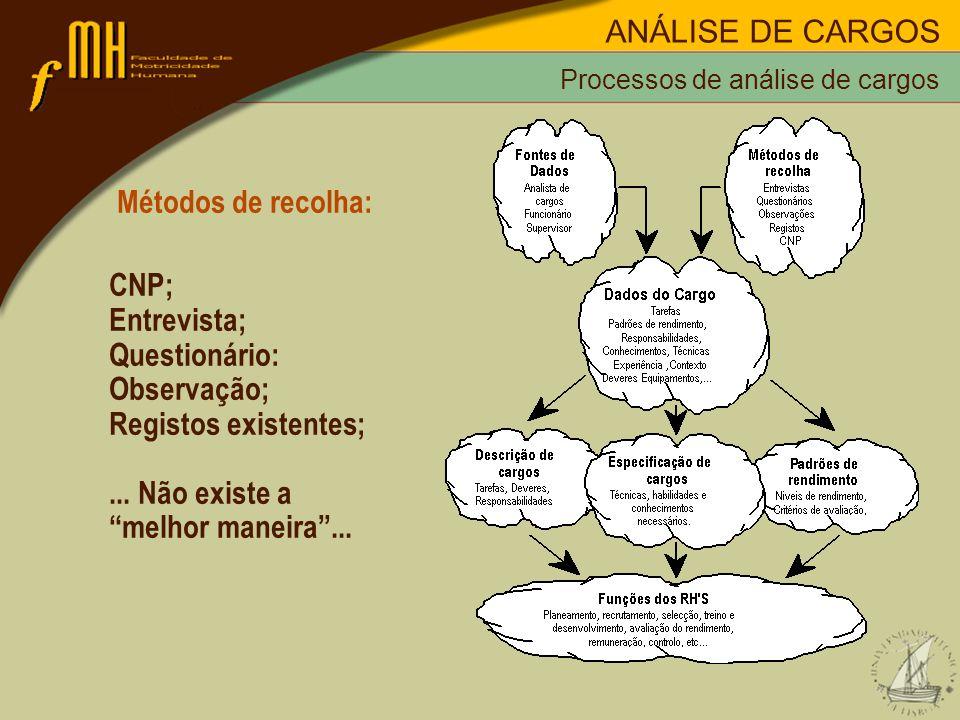 Métodos de recolha: CNP; Entrevista; Questionário: Observação; Registos existentes;... Não existe a melhor maneira... Processos de análise de cargos A