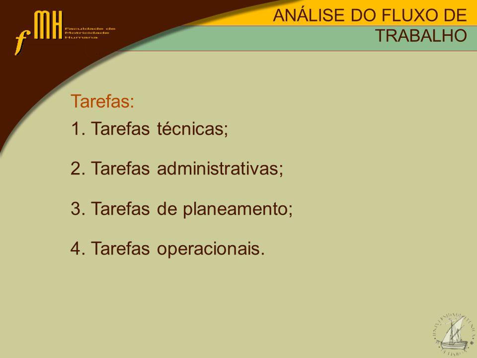 Tarefas: 1. Tarefas técnicas; 2. Tarefas administrativas; 3. Tarefas de planeamento; 4. Tarefas operacionais. ANÁLISE DO FLUXO DE TRABALHO