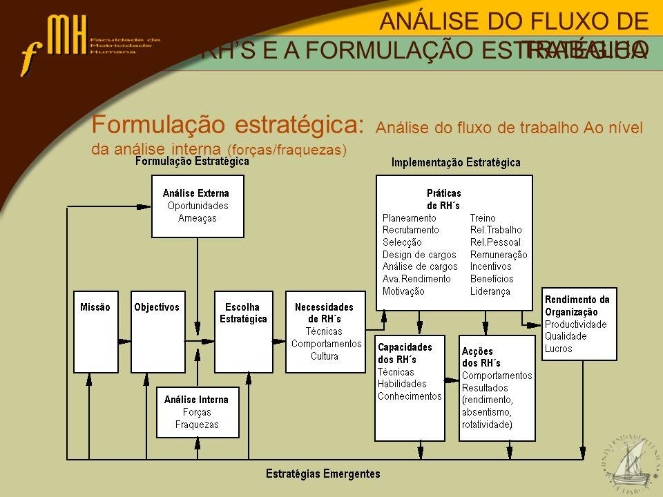 Formulação estratégica: Análise do fluxo de trabalho Ao nível da análise interna (forças/fraquezas) OS RHS E A FORMULAÇÃO ESTRATÉGICA ANÁLISE DO FLUXO