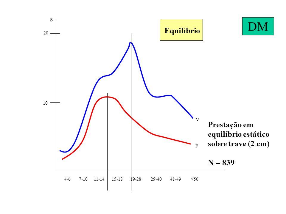 4-6 7-10 11-14 15-18 19-28 29-40 41-49 >50 10 20 s Prestação em equilíbrio estático sobre trave (2 cm) N = 839 Equilíbrio M F DM