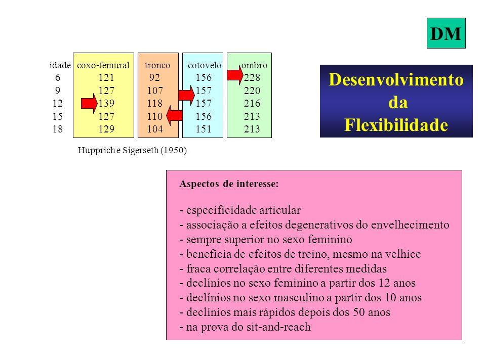 idade coxo-femural tronco cotovelo ombro 6121 92156228 9127107157220 12139118157216 15127110156213 18129104151213 Hupprich e Sigerseth (1950) Desenvolvimento da Flexibilidade Aspectos de interesse: - especificidade articular - associação a efeitos degenerativos do envelhecimento - sempre superior no sexo feminino - beneficia de efeitos de treino, mesmo na velhice - fraca correlação entre diferentes medidas - declínios no sexo feminino a partir dos 12 anos - declínios no sexo masculino a partir dos 10 anos - declínios mais rápidos depois dos 50 anos - na prova do sit-and-reach DM