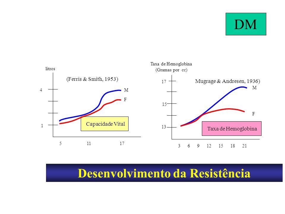 Desenvolvimento da Resistência F M 3 6 9 12 15 18 21 Capacidade Vital F M 1 4 litros 5 11 17 (Ferris & Smith, 1953) Taxa de Hemoglobina (Gramas por cc) 13 15 17 Mugrage & Andresen, 1936) Taxa de Hemoglobina DM