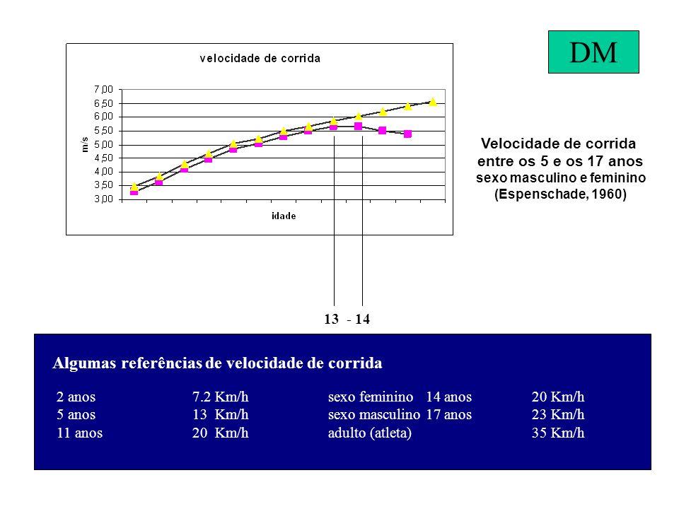 Velocidade de corrida entre os 5 e os 17 anos sexo masculino e feminino (Espenschade, 1960) 13 - 14 Algumas referências de velocidade de corrida 2 anos7.2 Km/hsexo feminino 14 anos20 Km/h 5 anos13 Km/hsexo masculino 17 anos23 Km/h 11 anos20 Km/hadulto (atleta)35 Km/h DM