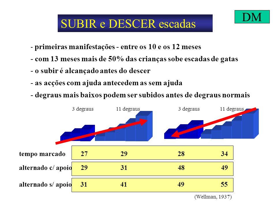 SUBIR e DESCER escadas - primeiras manifestações - entre os 10 e os 12 meses - com 13 meses mais de 50% das crianças sobe escadas de gatas - o subir é alcançado antes do descer - as acções com ajuda antecedem as sem ajuda - degraus mais baixos podem ser subidos antes de degraus normais tempo marcado 27 29 28 34 alternado c/ apoio 29 31 48 49 alternado s/ apoio 31 41 49 55 (Wellman, 1937) 3 degraus11 degraus3 degraus11 degraus DM