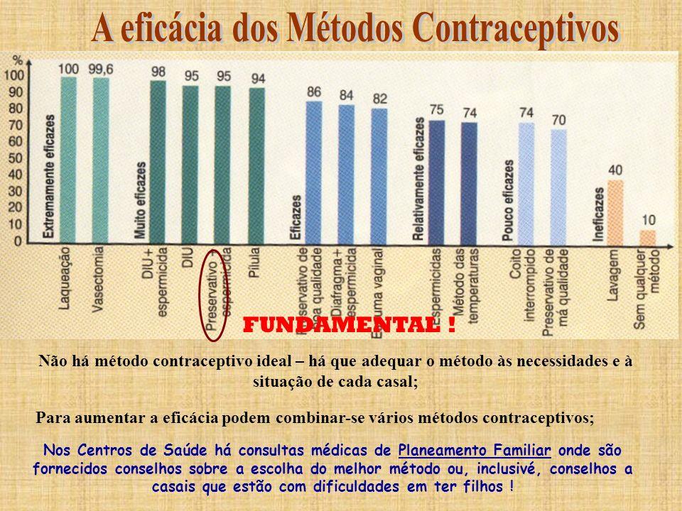 DIU Preservativo Pílula Quais serão os métodos mais eficazes e aconselhados?