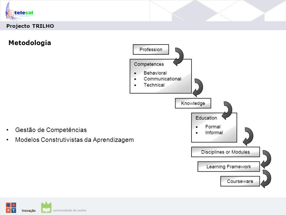 Projecto TRILHO Metodologia Gestão de Competências Modelos Construtivistas da Aprendizagem