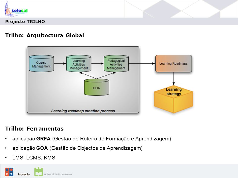 Projecto TRILHO Trilho: Arquitectura Global aplicação GRFA (Gestão do Roteiro de Formação e Aprendizagem) aplicação GOA (Gestão de Objectos de Aprendizagem) LMS, LCMS, KMS Trilho: Ferramentas