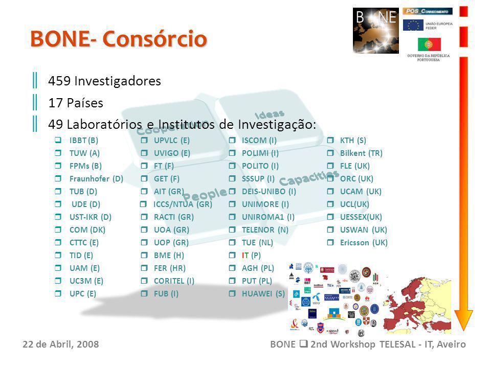 BONE- Consórcio 22 de Abril, 2008BONE 2nd Workshop TELESAL - IT, Aveiro 459 Investigadores 17 Países 49 Laboratórios e Institutos de Investigação: IBBT (B) UPVLC (E) ISCOM (I) KTH (S) TUW (A) UVIGO (E) POLIMI (I) Bilkent (TR) FPMs (B) FT (F) POLITO (I) FLE (UK) Fraunhofer (D) GET (F) SSSUP (I) ORC (UK) TUB (D) AIT (GR) DEIS-UNIBO (I) UCAM (UK) UDE (D) ICCS/NTUA (GR) UNIMORE (I) UCL(UK) UST-IKR (D) RACTI (GR) UNIROMA1 (I) UESSEX(UK) COM (DK) UOA (GR) TELENOR (N) USWAN (UK) CTTC (E) UOP (GR) TUE (NL) Ericsson (UK) TID (E) BME (H) IT (P) UAM (E) FER (HR) AGH (PL) UC3M (E) CORITEL (I) PUT (PL) UPC (E) FUB (I) HUAWEI (S)