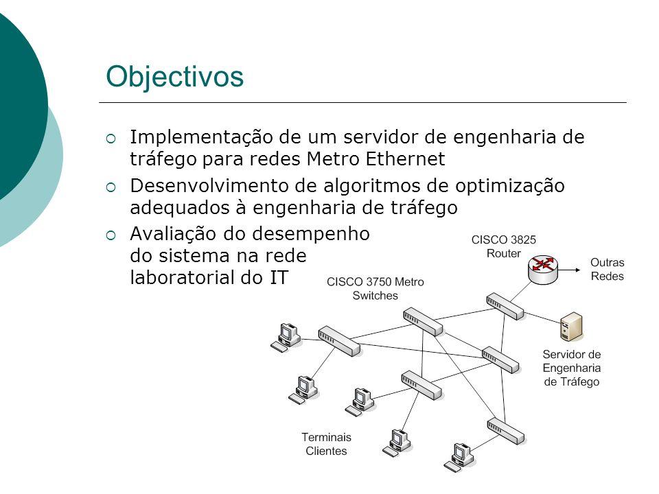 Objectivos Implementação de um servidor de engenharia de tráfego para redes Metro Ethernet Desenvolvimento de algoritmos de optimização adequados à engenharia de tráfego Avaliação do desempenho do sistema na rede laboratorial do IT