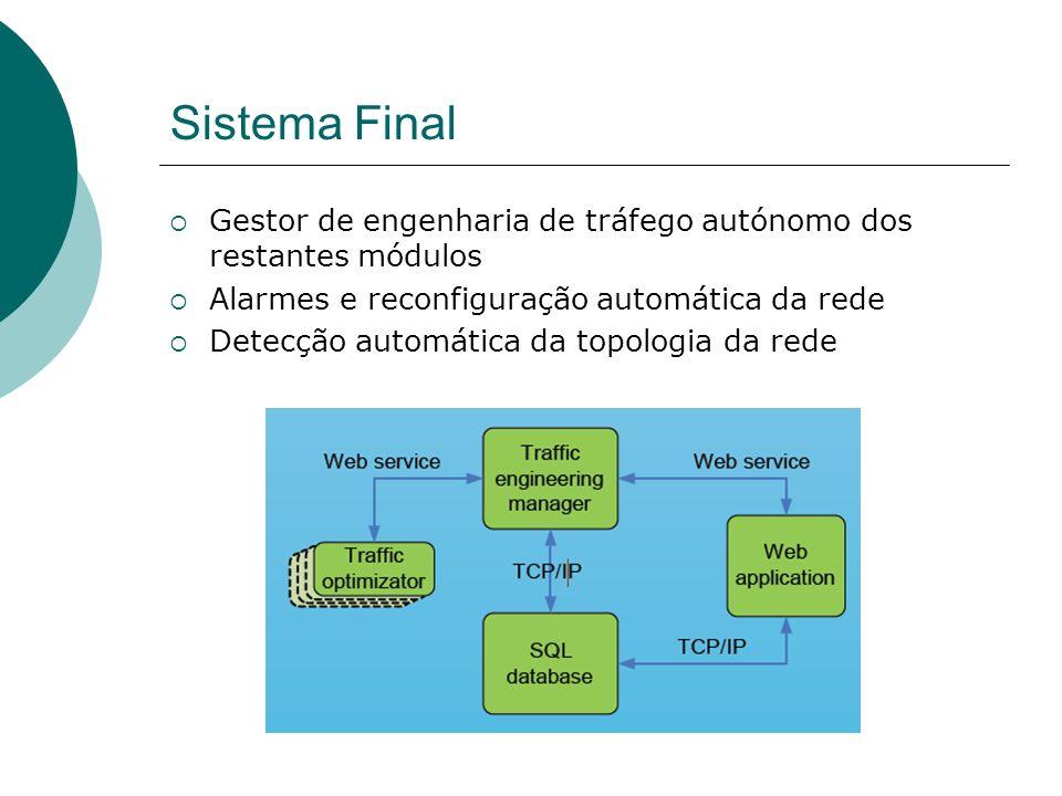 Sistema Final Gestor de engenharia de tráfego autónomo dos restantes módulos Alarmes e reconfiguração automática da rede Detecção automática da topologia da rede
