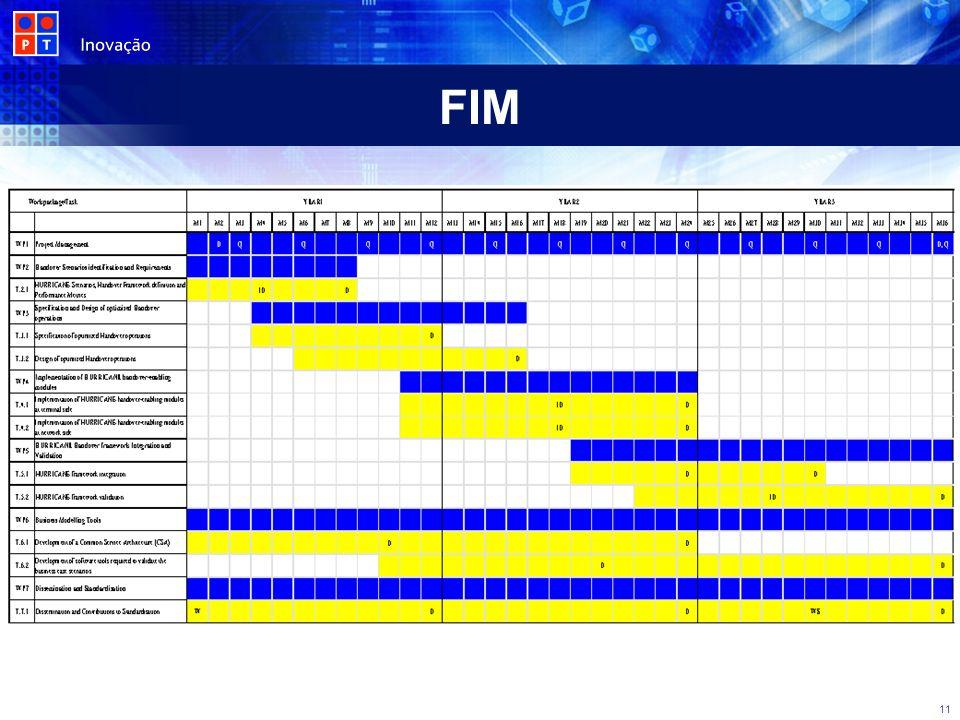 FIM 11