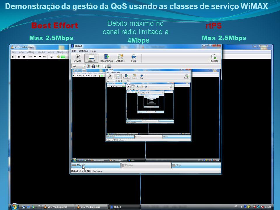 Demonstração da gestão da QoS usando as classes de serviço WiMAX 11 Best Effort Max 2.5Mbps rtPS Max 2.5Mbps Débito máximo no canal rádio limitado a 4