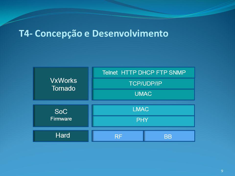 T4- Concepção e Desenvolvimento 9 Hard RFBB UMAC TCP/UDP/IP Telnet HTTP DHCP FTP SNMP LMAC PHY SoC Firmware VxWorks Tornado