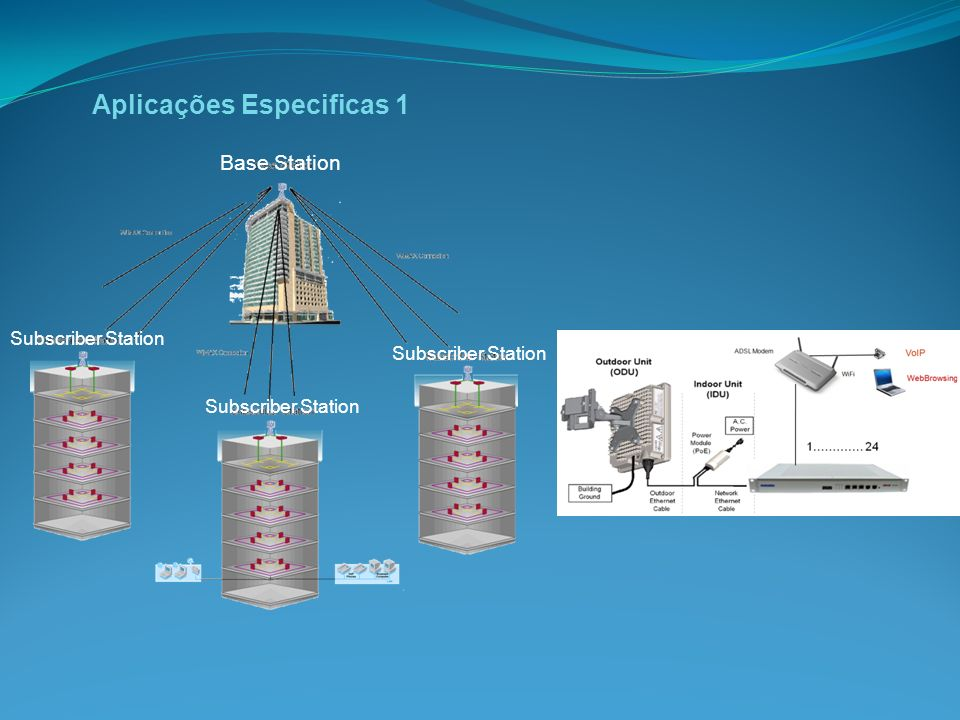 Aplicações Especificas 1 Base Station Subscriber Station
