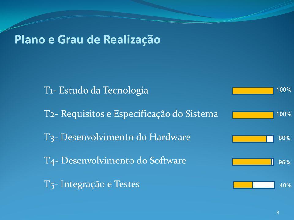 Plano e Grau de Realização T1- Estudo da Tecnologia T2- Requisitos e Especificação do Sistema T3- Desenvolvimento do Hardware T4- Desenvolvimento do Software T5- Integração e Testes 8 100% 80% 95% 40%