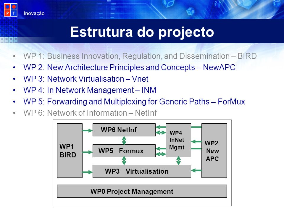 Estrutura do projecto WP 1: Business Innovation, Regulation, and Dissemination – BIRD WP 2: New Architecture Principles and Concepts – NewAPC WP 3: Network Virtualisation – Vnet WP 4: In Network Management – INM WP 5: Forwarding and Multiplexing for Generic Paths – ForMux WP 6: Network of Information – NetInf WP6 NetInf WP5Formux WP1 BIRD WP3Virtualisation WP4 InNet Mgmt WP2 New APC WP0 Project Management