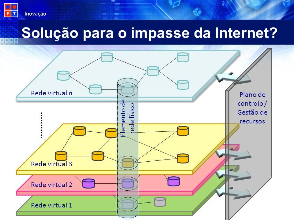 Solução para o impasse da Internet? Elemento de rede físico Rede virtual 1 Rede virtual 2 Rede virtual 3 Rede virtual n Plano de controlo / Gestão de