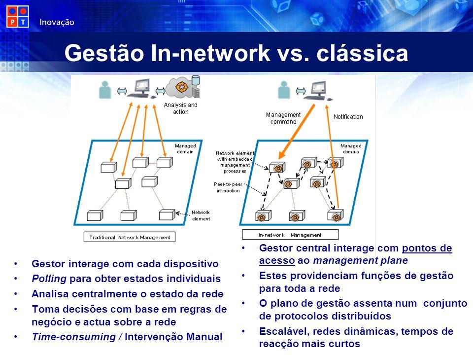 Gestor interage com cada dispositivo Polling para obter estados individuais Analisa centralmente o estado da rede Toma decisões com base em regras de