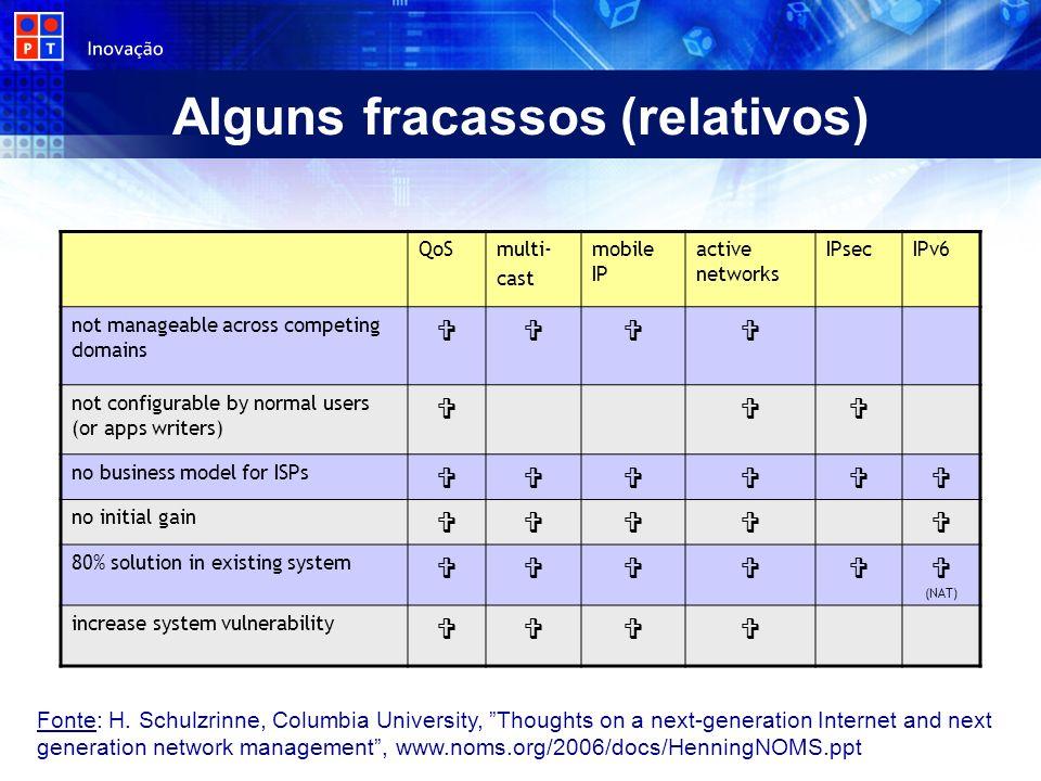 Alguns fracassos (relativos) Fonte: H. Schulzrinne, Columbia University, Thoughts on a next-generation Internet and next generation network management