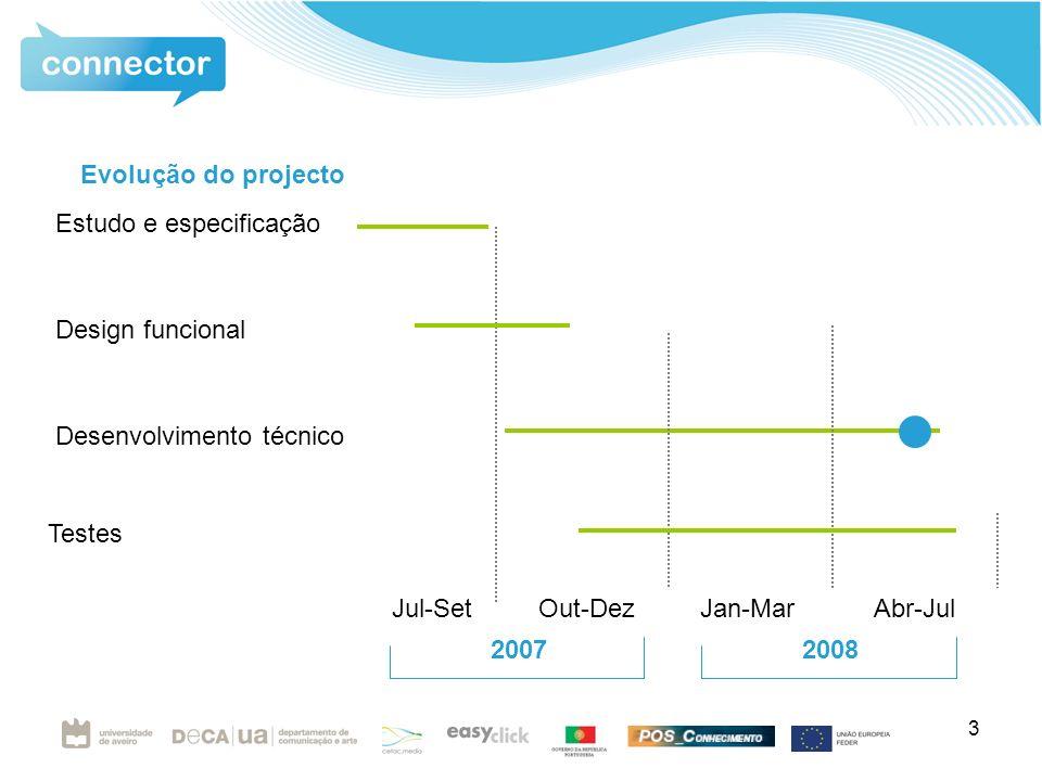 3 Estudo e especificação Desenvolvimento técnico Jul-Set Out-Dez Jan-Mar Abr-Jul 2007 2008 Testes Design funcional Evolução do projecto