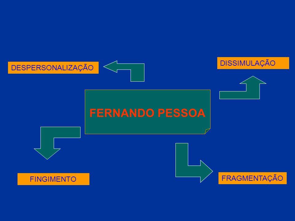 Fernando Pessoa Ortónimo e a Heteronímia topo Fernando Pessoa Ricardo Reis - epicurismo: carpe diem - estoicismo - indiferença céptica - semipaganismo