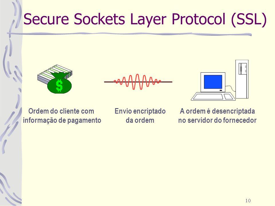 10 Secure Sockets Layer Protocol (SSL) Ordem do cliente com informação de pagamento Envio encriptado da ordem A ordem é desencriptada no servidor do fornecedor