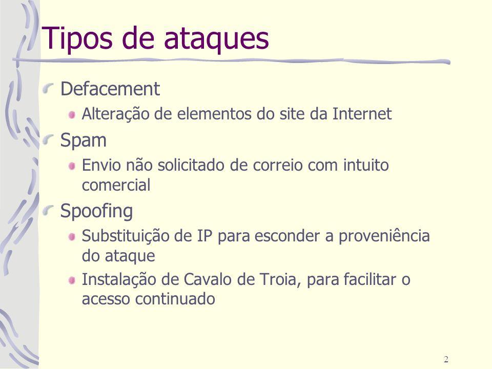 2 Tipos de ataques Defacement Alteração de elementos do site da Internet Spam Envio não solicitado de correio com intuito comercial Spoofing Substituição de IP para esconder a proveniência do ataque Instalação de Cavalo de Troia, para facilitar o acesso continuado