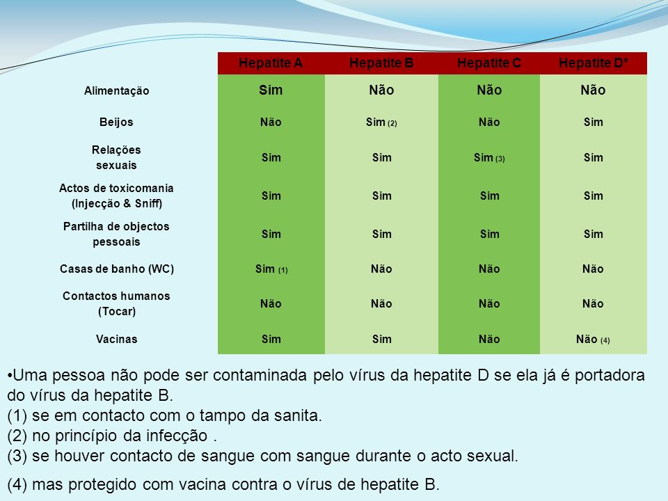 Hepatite AHepatite BHepatite CHepatite D* Alimentação SimNão BeijosNãoSim (2) NãoSim Relações sexuais Sim Sim (3) Sim Actos de toxicomania (Injecção &