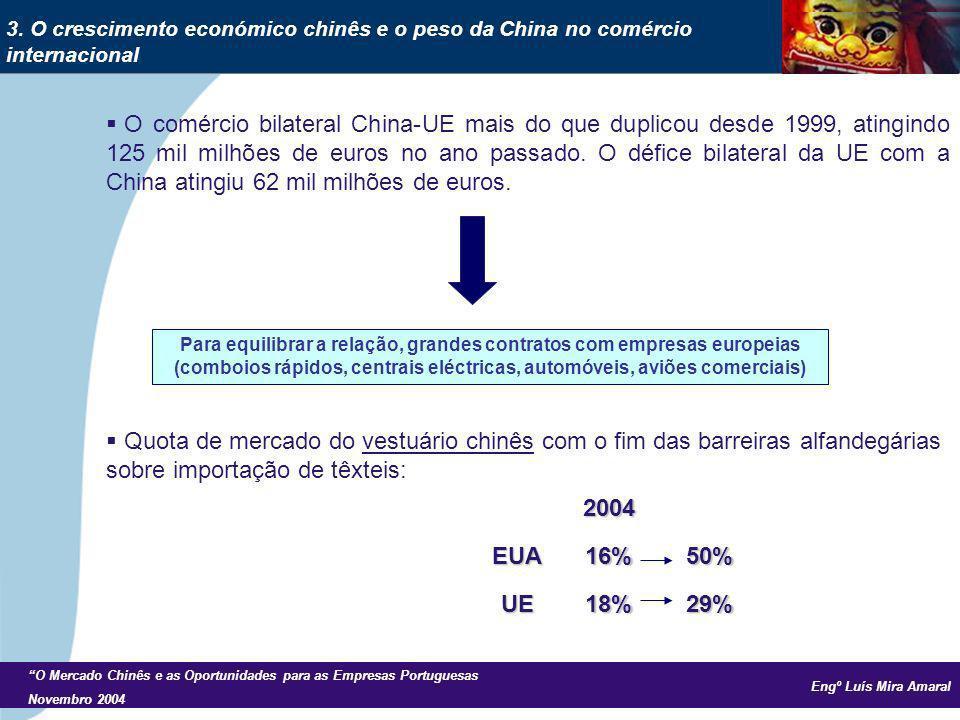 Engº Luís Mira Amaral O Mercado Chinês e as Oportunidades para as Empresas Portuguesas Novembro 2004 O comércio bilateral China-UE mais do que duplicou desde 1999, atingindo 125 mil milhões de euros no ano passado.