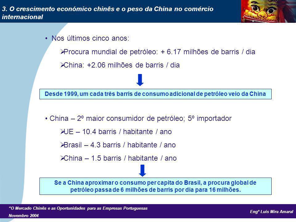 Engº Luís Mira Amaral O Mercado Chinês e as Oportunidades para as Empresas Portuguesas Novembro 2004 Nos últimos cinco anos: Procura mundial de petróleo: + 6.17 milhões de barris / dia China: +2.06 milhões de barris / dia China – 2º maior consumidor de petróleo; 5º importador UE – 10.4 barris / habitante / ano Brasil – 4.3 barris / habitante / ano China – 1.5 barris / habitante / ano 3.