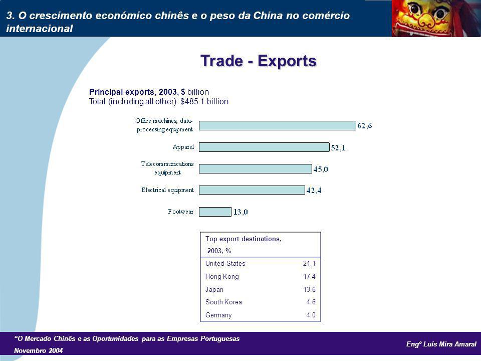 Engº Luís Mira Amaral O Mercado Chinês e as Oportunidades para as Empresas Portuguesas Novembro 2004 Principal exports, 2003, $ billion Total (includi