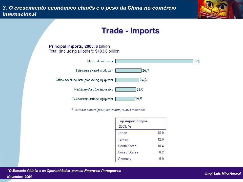 Engº Luís Mira Amaral O Mercado Chinês e as Oportunidades para as Empresas Portuguesas Novembro 2004 Principal imports, 2003, $ billion Total (including all other): $483.8 billion * Includes mineral fuels, lubricants, related materials.